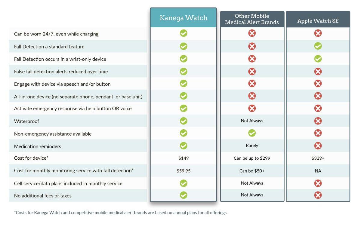 Watch Comparison chart